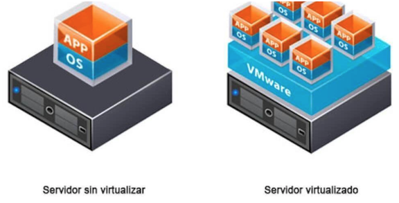 Captura de pantalla 2019 07 09 a las 14.44.55.pngwidth576ampnameCaptura de pantalla 2019 07 09 a las 14.44.55 - Reducir el número de servidores físicos gracias a la virtualización