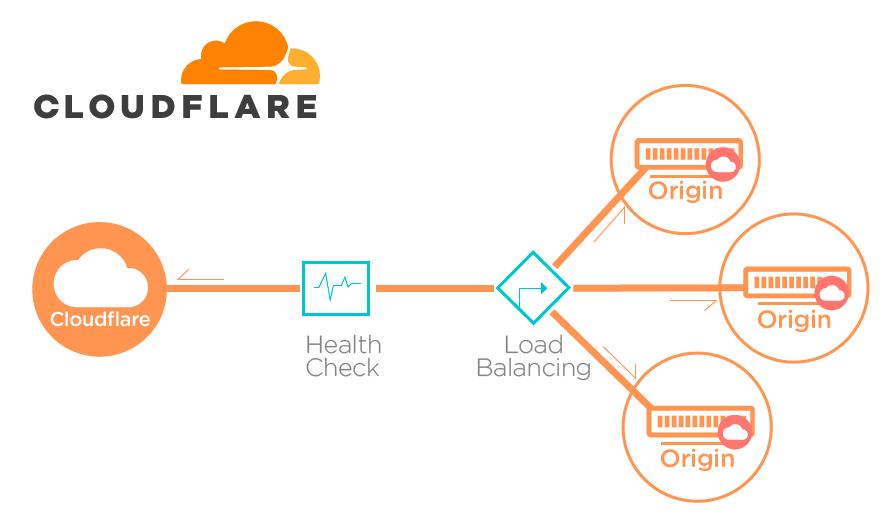 Recurso 12 - ¿Por qué elegir Cloudflare como solución de seguridad y rendimiento para tu web?