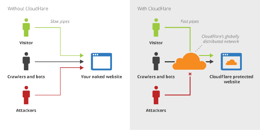 Recurso 13.pngwidth887ampnameRecurso 13 - Cloudflare, protege tu negocio contra ataques DDoS