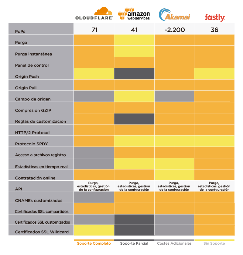 Recurso 19.pngwidth800ampnameRecurso 19 - Comparativa Cloudflare vs Amazon CloudFront vs Akamai Edge vs Fastly