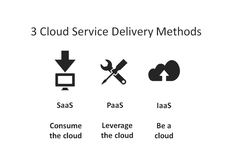 Types of cloud services copia.pngwidth887ampnameTypes of cloud services copia - Cómo elegir un servicio de Cloud Computing