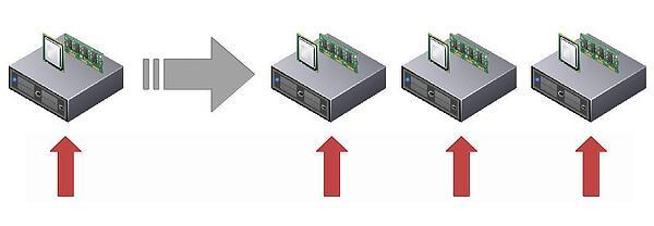 escalat horitzontal2 2.jpgwidth600ampnameescalat horitzontal2 2 - Aplicaciones en el Cloud: escalabilidad