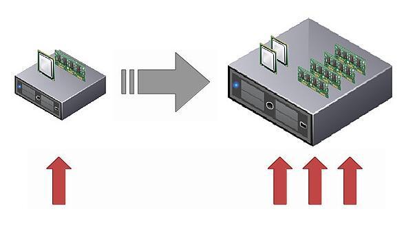 escalat vertical2 2.jpgwidth600ampnameescalat vertical2 2 - Aplicaciones en el Cloud: escalabilidad