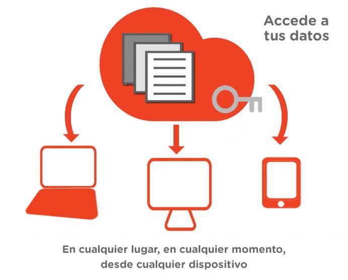image cloud computing CASTELLANO - El Cloud en tu empresa, una herramienta útil