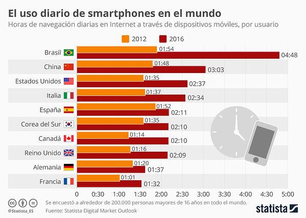 uso diario del móvil por países