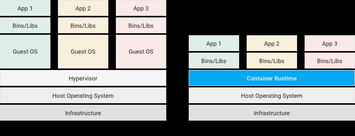 contenedor docker 2 - Contenedores vs. Instancias cloud