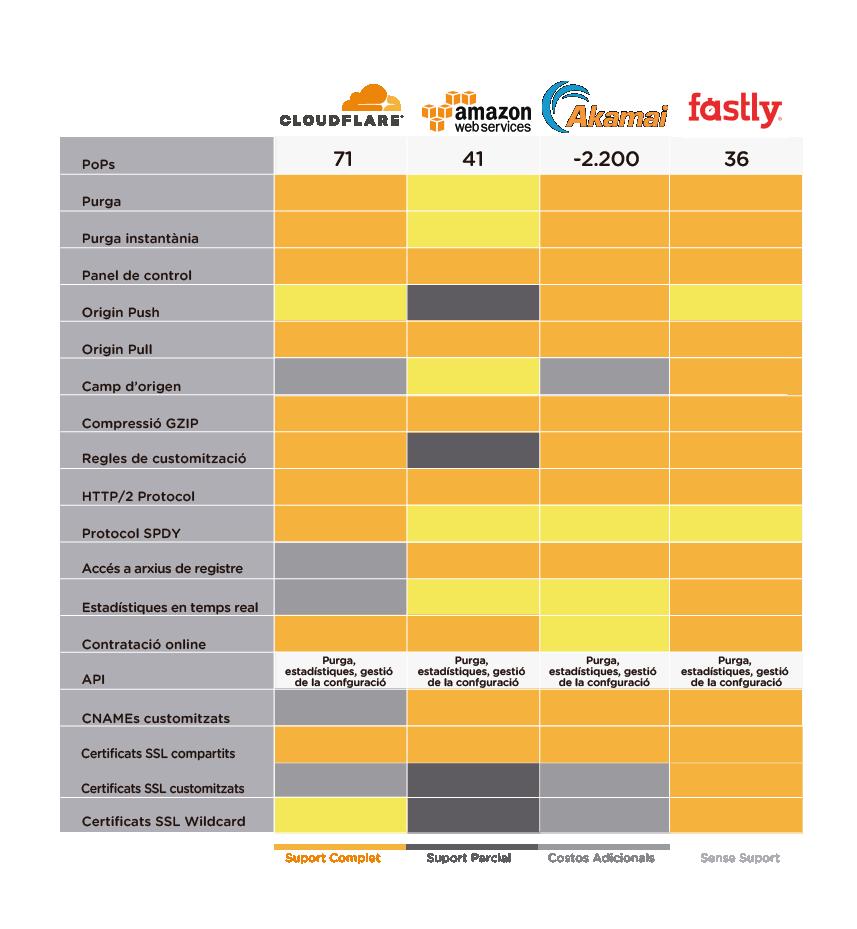 Comparativa Cloudflare vs Amazon CloudFront vs Akamai Edge vs Fastly